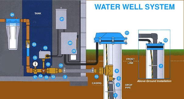 Shasta Drilling Inc Understanding Water Wells And Pumps