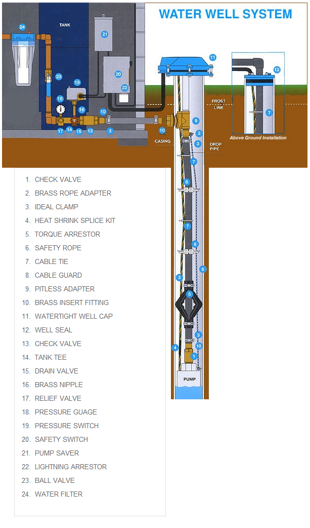 Understanding_Water_Wells_Pumps_Shasta_Drilling_Inc